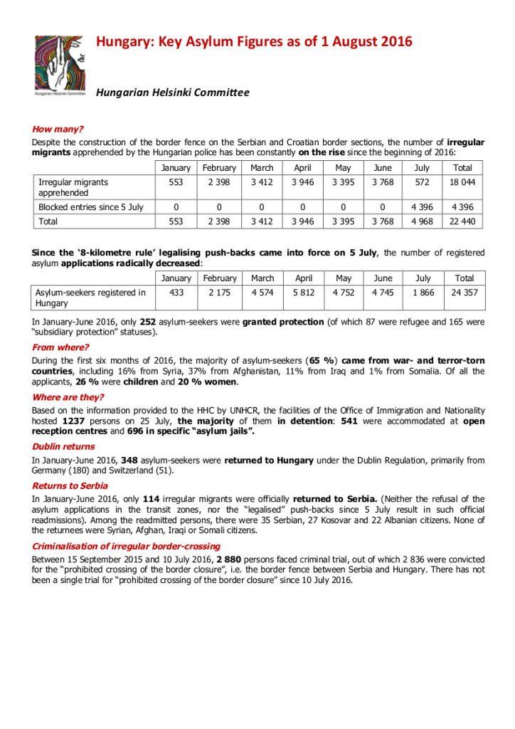 HHC-Hungary-asylum-figures-1-August-2016